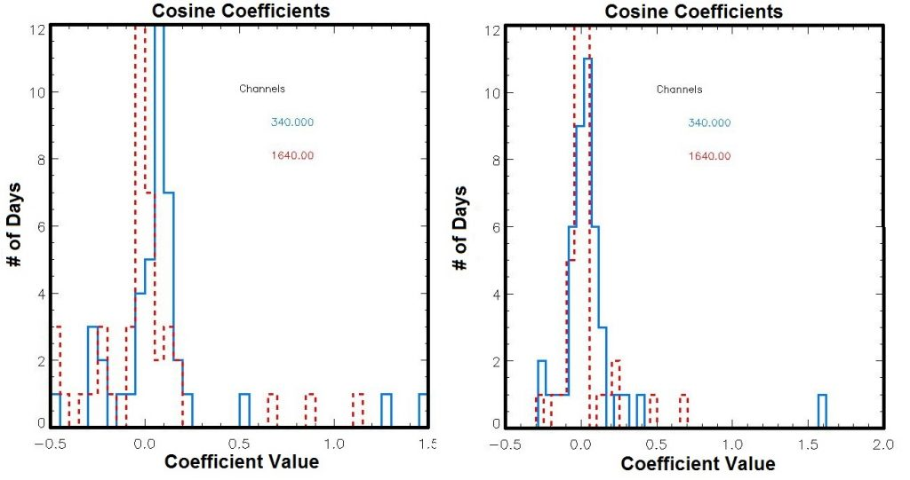 Examples of histograms made from the number of returned cosine coefficients for each channel, each from the sun photometer located at the Eastern North Atlantic (ENA) site. The one on the left shows coefficients from data between November 2014 and March 2015, and the channels exhibit a visible shift in the cosine coefficients, indicating a problem (they should both be centered at zero, since we want to see zero coefficients as the majority). The one on the right shows coefficients from data between April 2015 and June 2015, the period after the problem was fixed, and the channels are now closer to what is expected of good data.